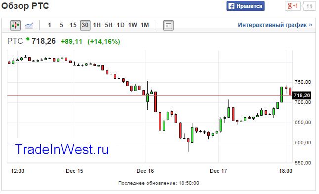 Рубль укрепляется. Рост RTS