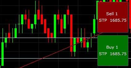 barchart Торговля с графика