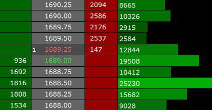 глубина рынка в barchart