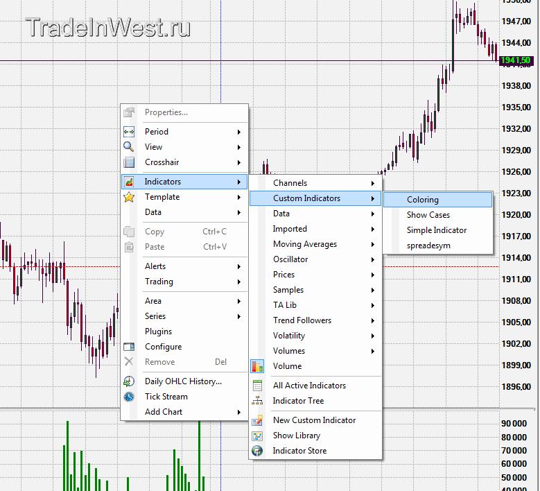 Добавляем индикатор Сoloring на график
