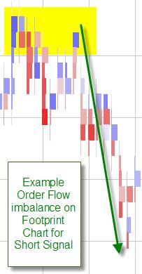 MarketDelta Charts - Трейдинг на CME