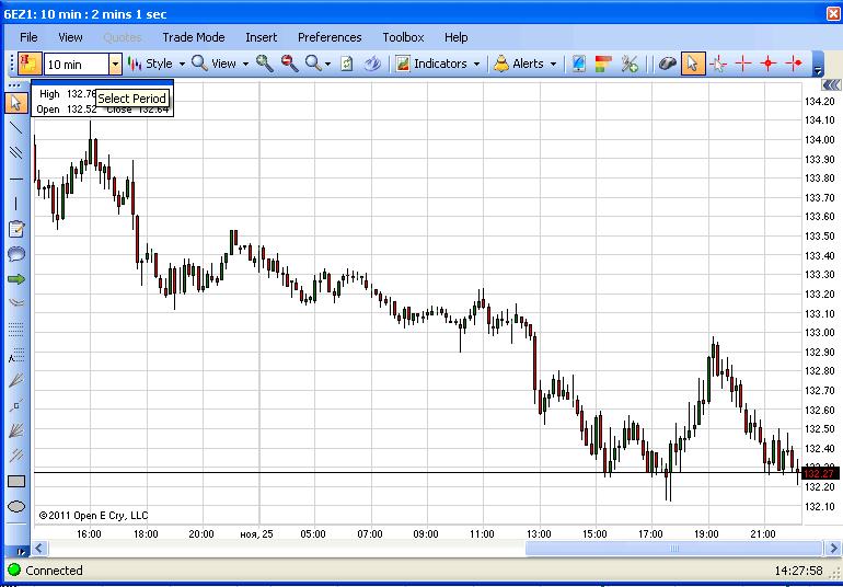 График (chart) фьючерса