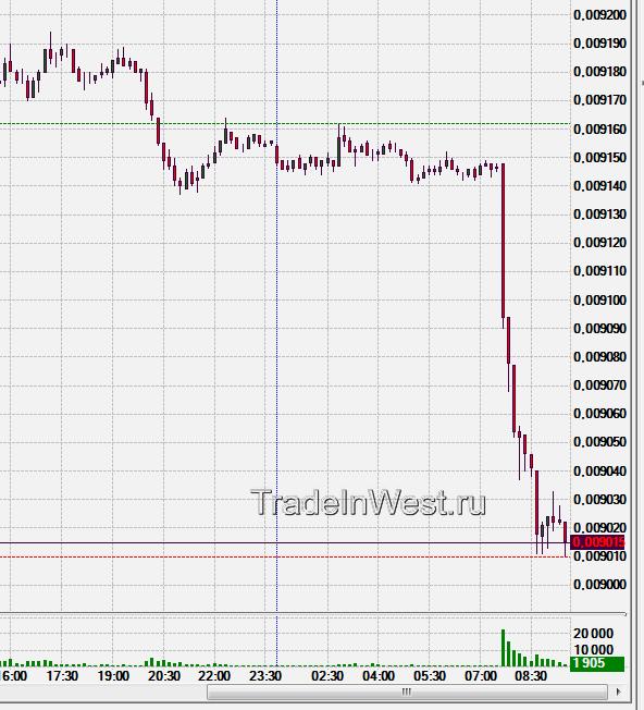 японская йена, фьючерс 6j 10 минутный график