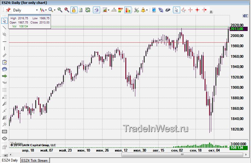 Рост рынка, e-minis&p 500 дневной график