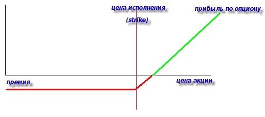 бинарные опционы. График дохода покупателя опциона call