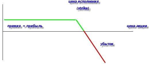 бинарные опционы. График дохода продавца опциона call