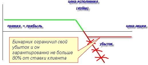 Бинарные опционы. График дохода продавца бинарных опционов