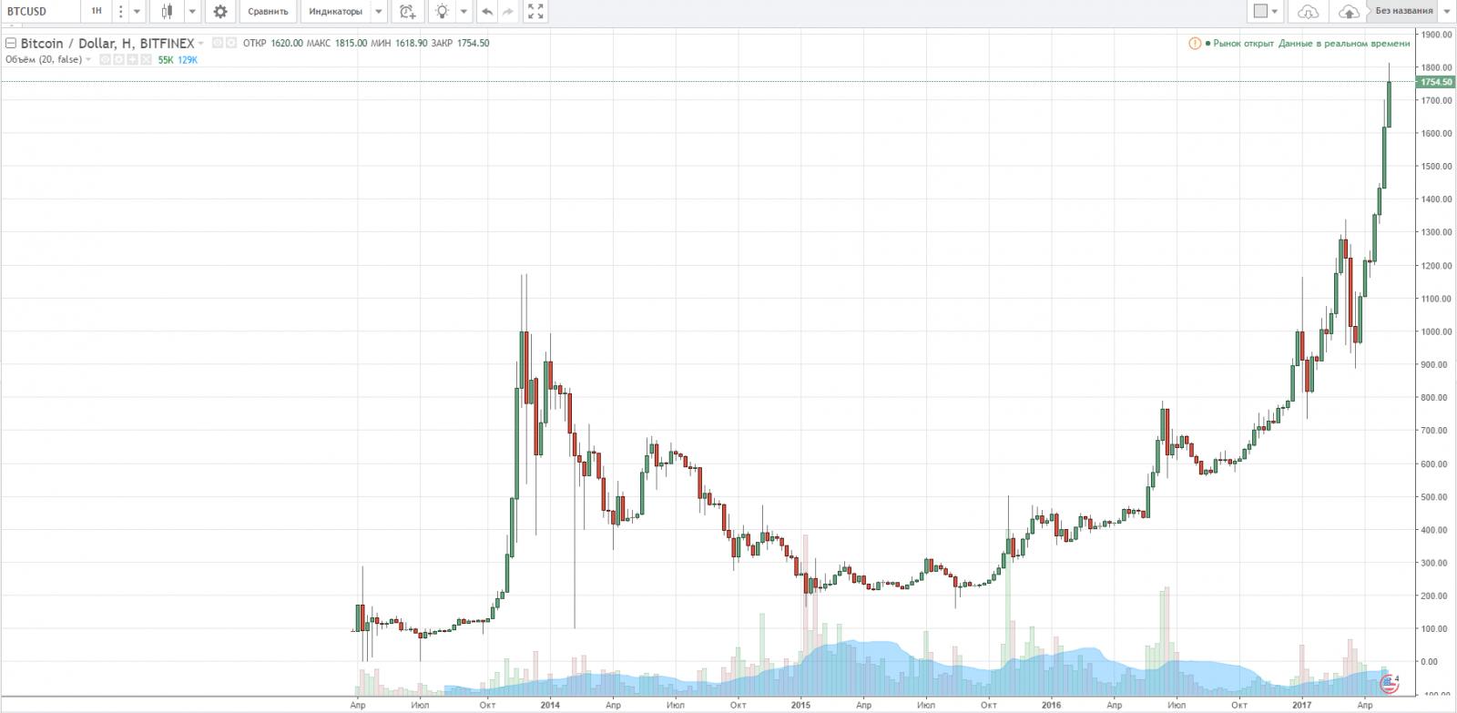 bitcoin Пузырь криптовалют