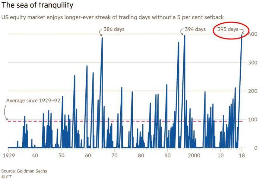 эйфория на рынке. рекорд по дням, когда не было пятипроцентной коррекции