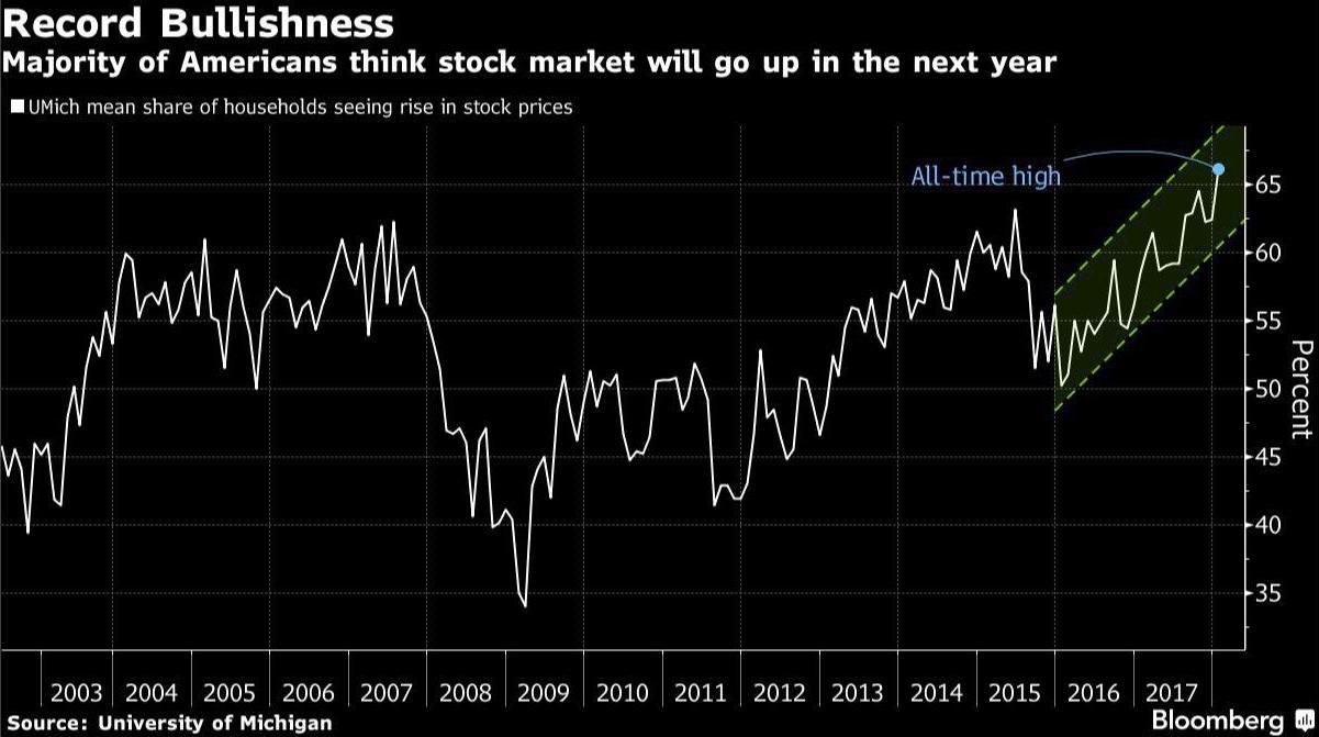 эйфория среди домохозяйств. 65 процентов уверены в дальнейшем росте рынка акций