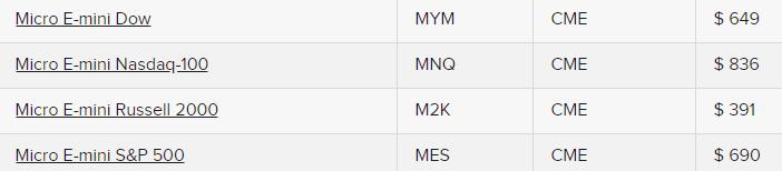 Микро контракты - биржевая маржа на новые контракты