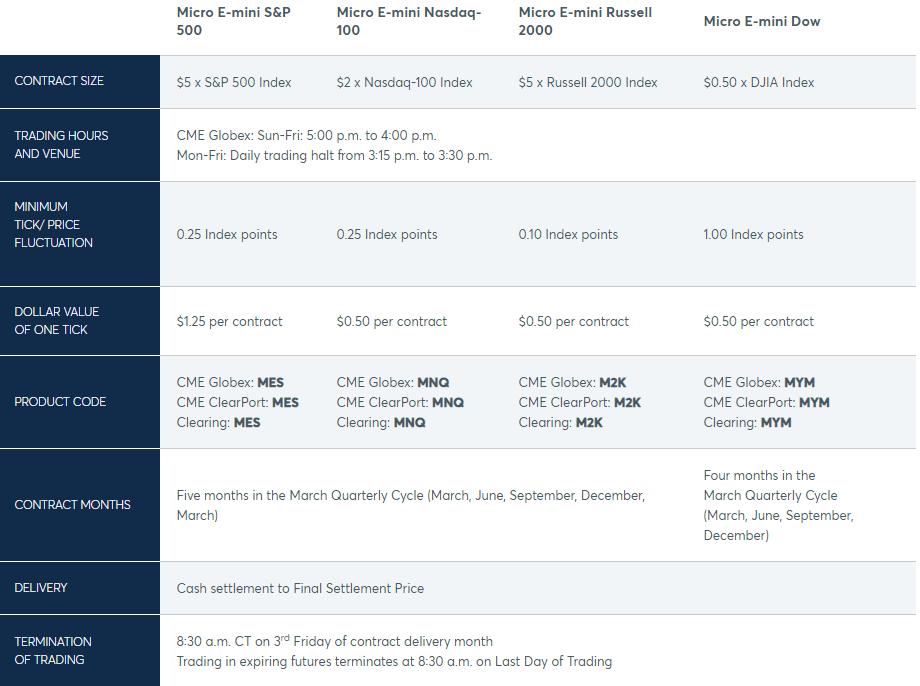 Микро контракты - таблица с сайта биржи CME