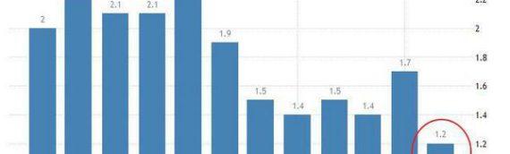 Потребительские цены и безработица в еврозоне