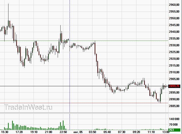 Обновление минимумов китайского юаня