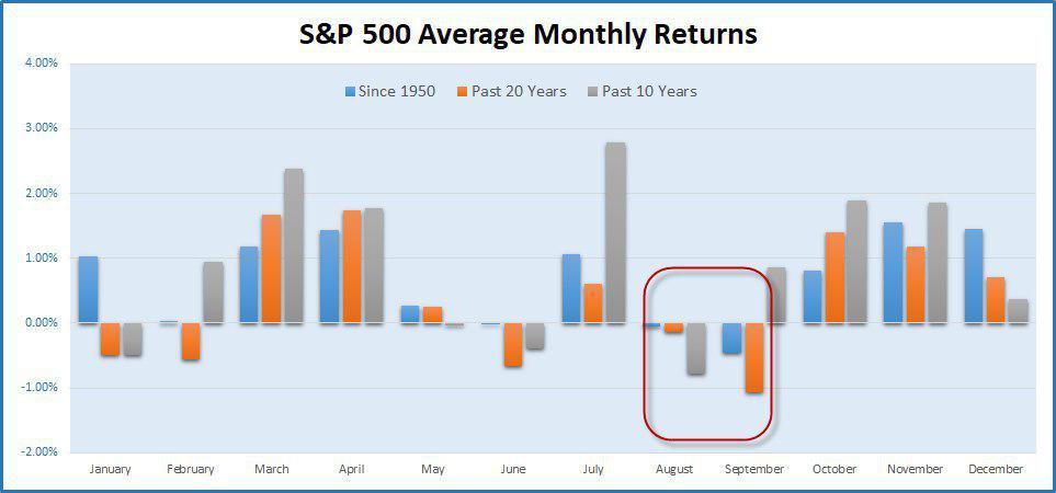 Худшие месяцы для S&P 500