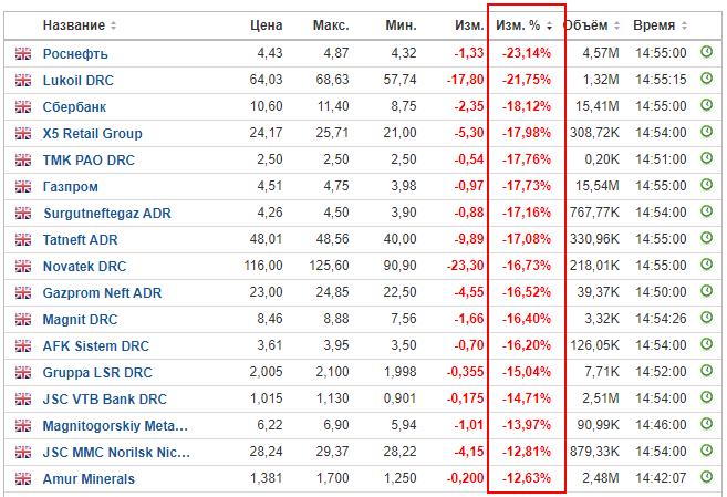 Плюсы CME, Московская биржа не работает во время обвала, а CME - работает