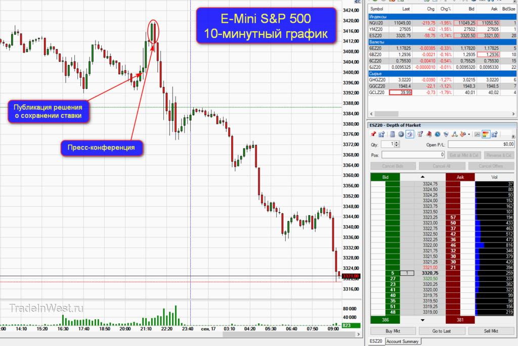 Итоги заседания ФРС дали старт распродажам?